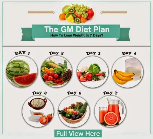 Chế độ ăn kiêng general motor diet có hiệu quả không?1